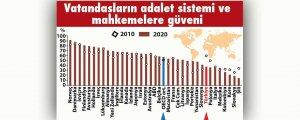 OECD raporu: Türkiye enfakir ülkeler arasında
