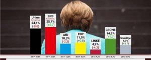 Almanya'da Merkel sonrası yeni dönem