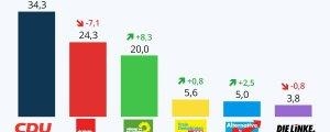 NRW'de CDU kazandı, Yeşiller oy artırdı