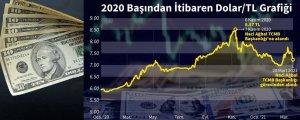 Türk Lirası düşüş manyağı oldu