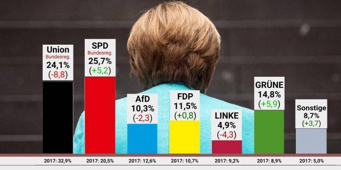 Almanya seçimlerinde Merkel'in partisi CDU büyük oy kaybı yaşadı